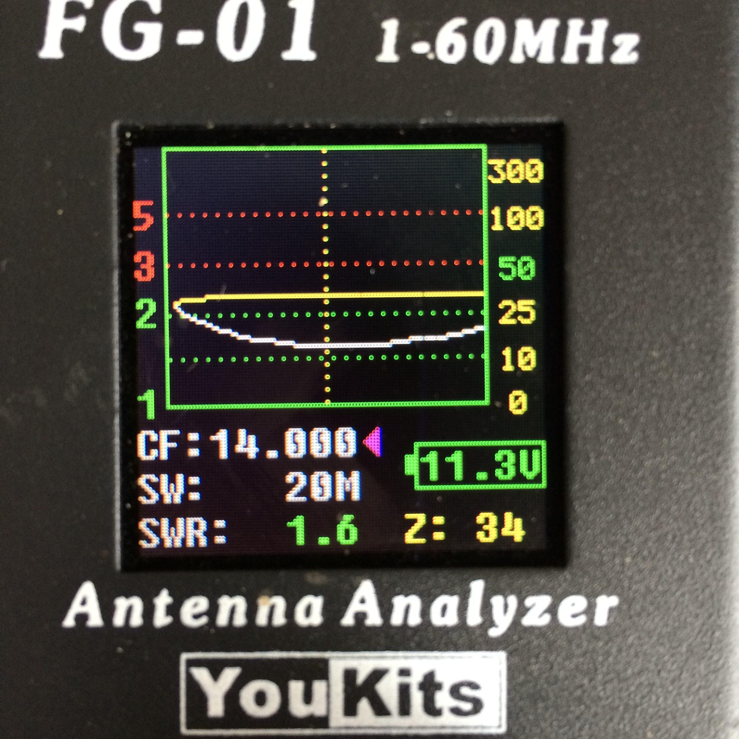 SWR across HF bands